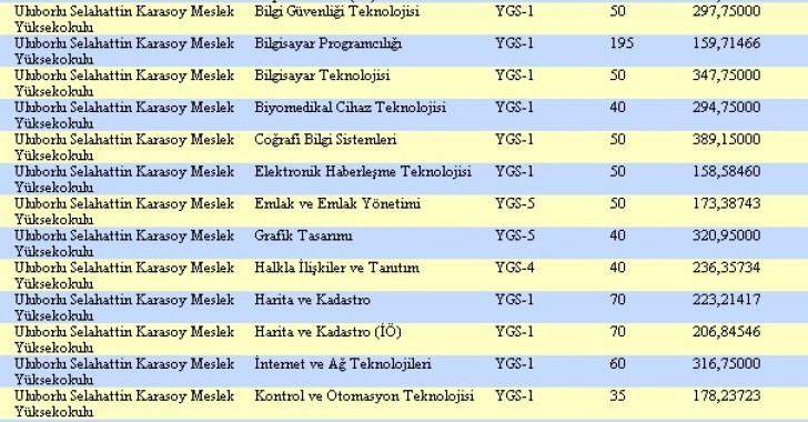 Uluborlu / Selahattin Karasoy Meslek Yüksek Okulu -2019